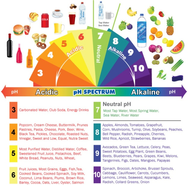 Acid-Alkaline-PH Chart